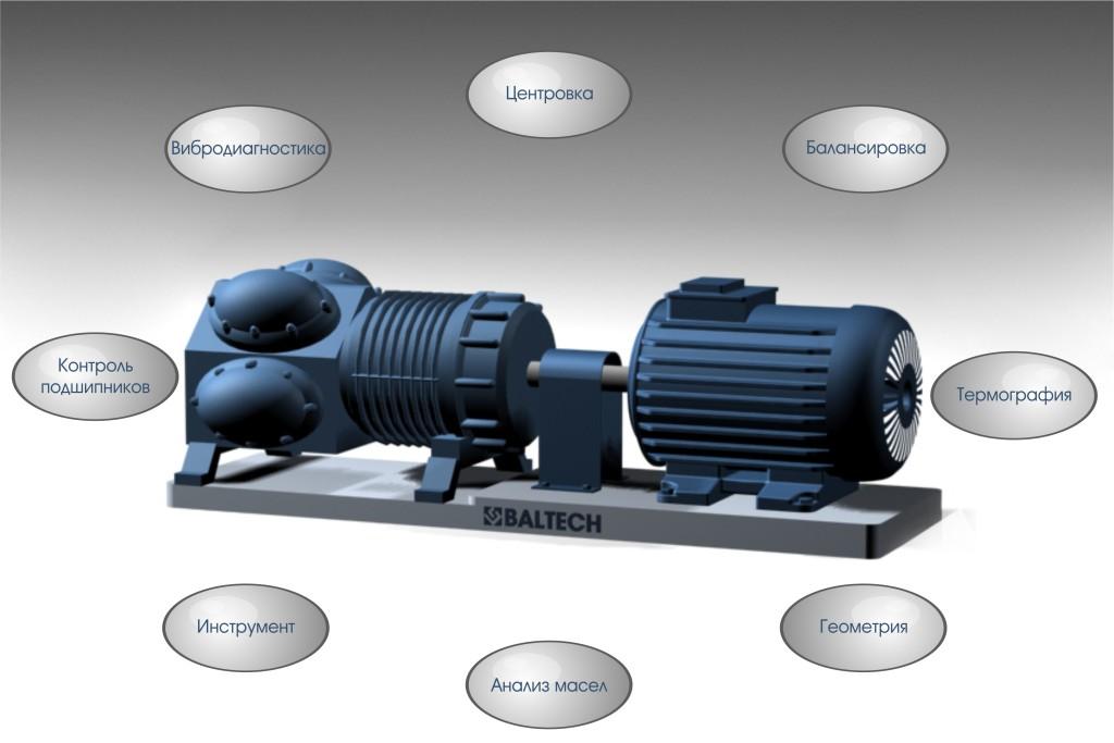 Центровка агрегатов, центрирование, настройка и ремонт компрессоров